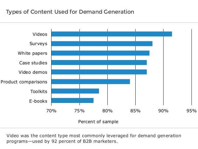 content used for demand generation