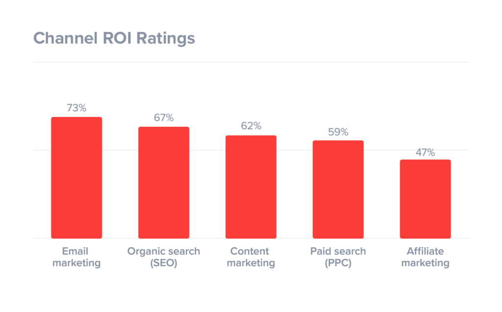 ROI Rating