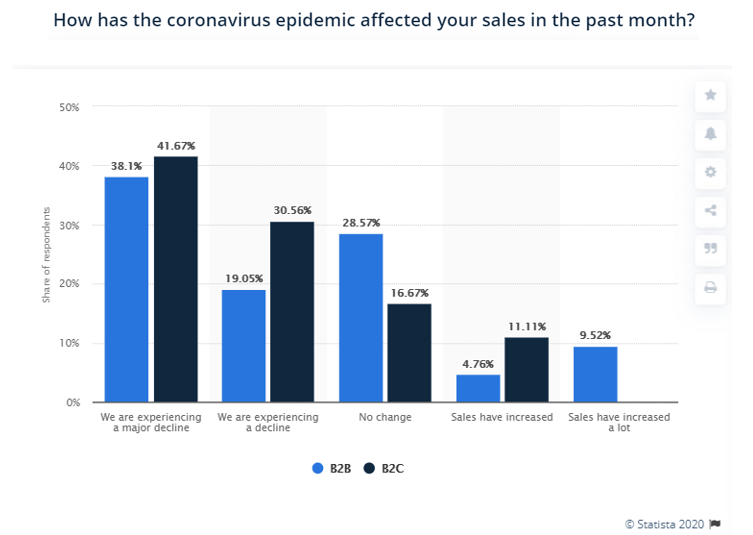 impact of covid 19 sales