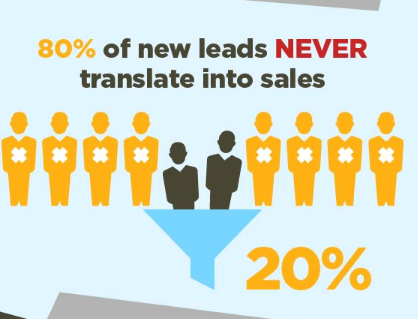 80 new leads
