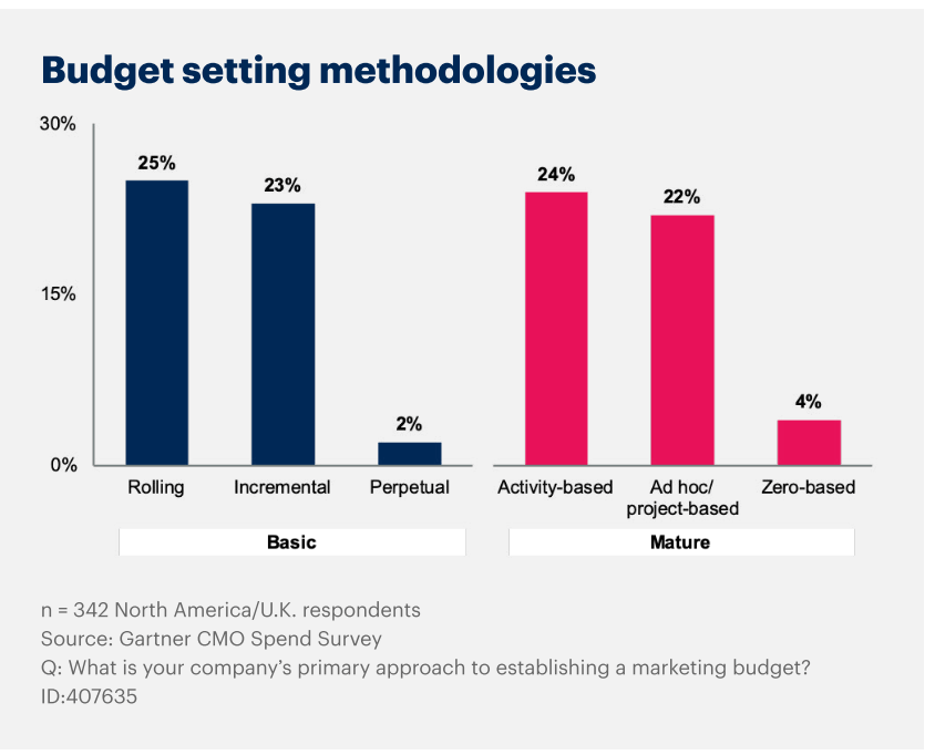 budget setting methodologies