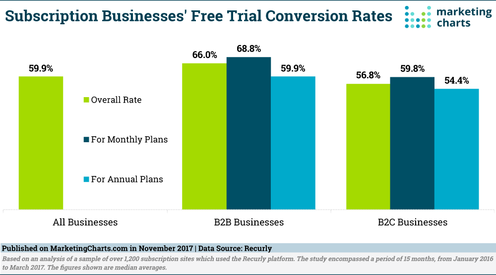 Free trial conversion rates