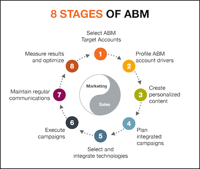Stages of ABM