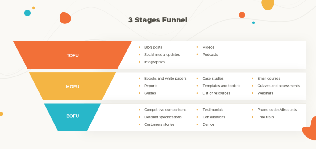 3 stages funnel