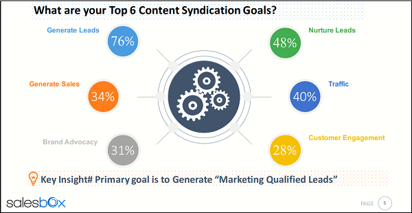 content syndication goals