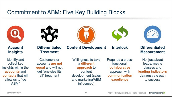 FIve Building blocks
