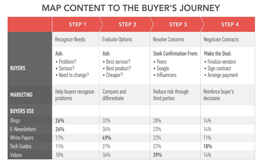 How Intent data can help you tap into the Customer Journey for more effective