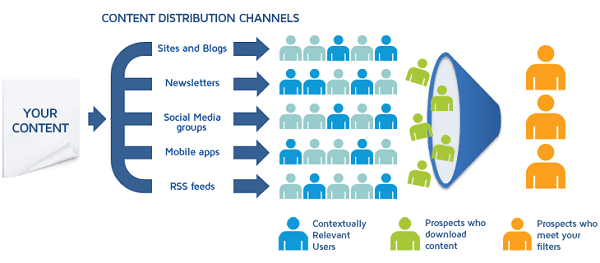 content distribution channels-B2b content syndication