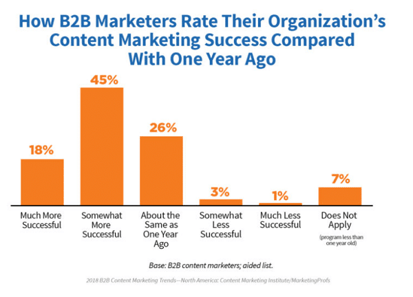 B2B Marketers Rate
