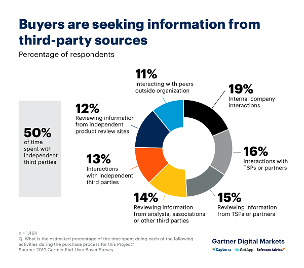 Buyers Sources
