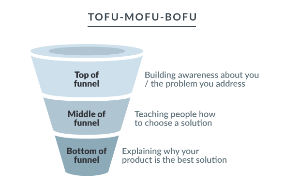 funnel strategy